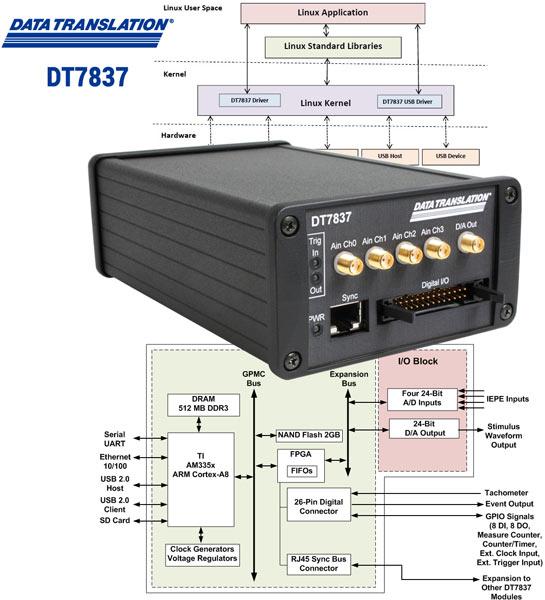 Модуль Data Translation DT7837 имеет четыре канала ввода IEPE