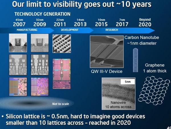Презентация Intel на ISSCC подтверждает действие закона Мура