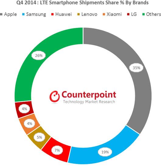 Основным производителем чипсетов для смартфонов с поддержкой 4G LTE является Qualcomm