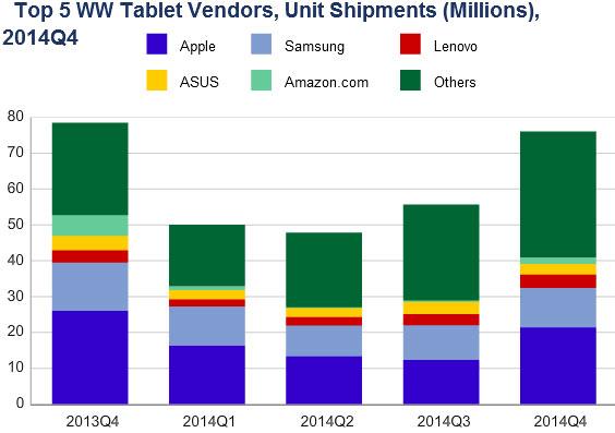 В четвертом квартале 2014 года было отгружено 76,1 млн планшетов и гибридных компьютеров