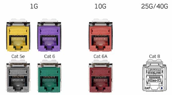 Сетевые разъемы Leviton Atlas-X1 сделаны с учетом перехода на сети 40G