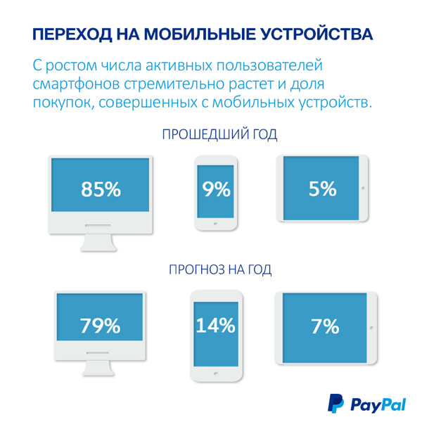 �� ������ PayPal, ���� ��������� �������� � 2014 ���� ��������� 20% ������ ������