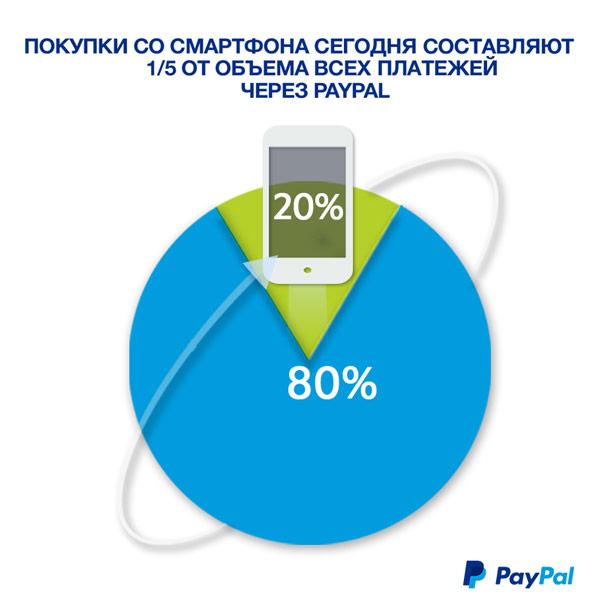 По данным PayPal, доля мобильных платежей в 2014 году превысила 20% общего объема