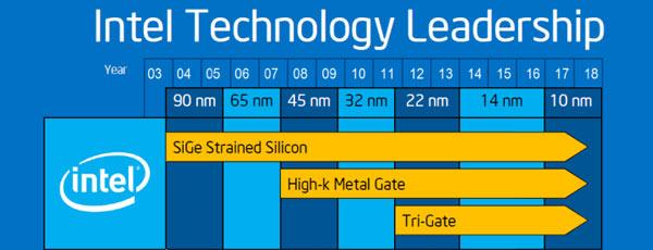 Освоение норм 14 нм оказалось самым быстрым переходом на следующий технологический шаг в истории Intel