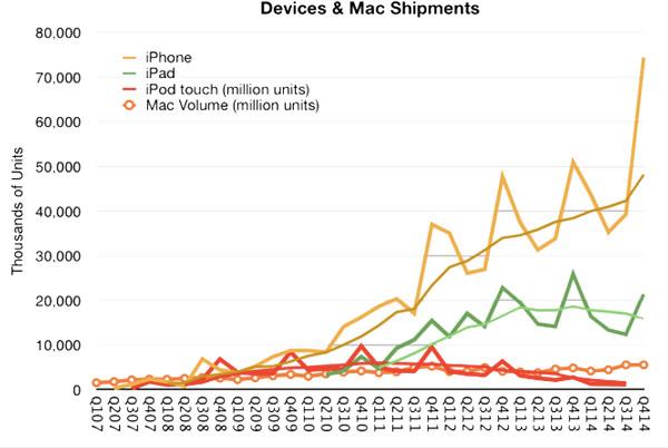 Apple досталось 93% прибыли на рынке телефонов