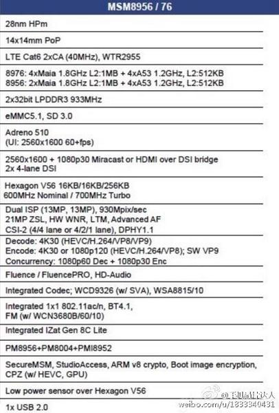 Qualcomm Snapdragon MSM8956 и MSM8976
