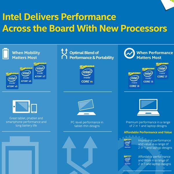 Деление на Intel Atom x3, x5 и x7 начнется со следующего поколения процессоров для планшетов и смартфонов