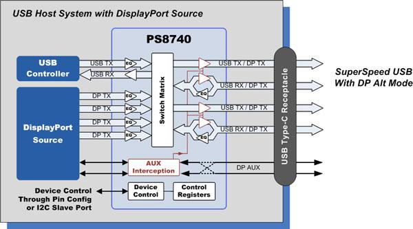 ����������� PS8740 ����������� � �������� ���� QFN ��������� 4 � 6 �� � 40 ��������
