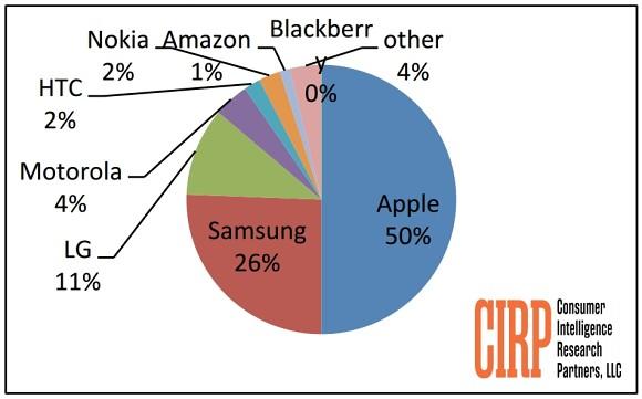Выпуском моделей iPhone 6 и iPhone 6 Plus компания Apple подстегнула спрос на свои смартфоны