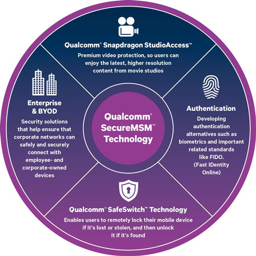 Qualcomm SafeSwitch