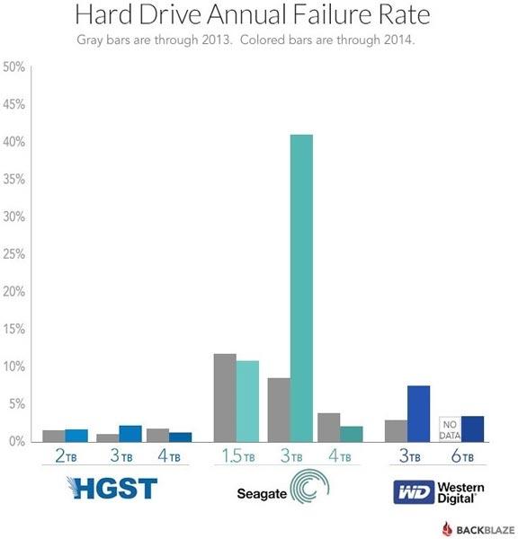 Жесткие диски Seagate объемом 3 ТБ очень сильно уступают по надежности продукции WD и HGST