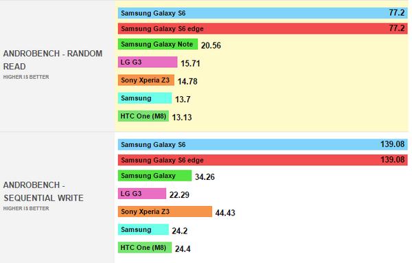 Samsung Galaxy S6 AndroBench