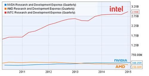 Расходы AMD на НИОКР сократились до минимального за последние 10 лет уровня