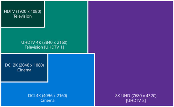 Microsoft Windows 10 будет поддерживать разрешение 8K
