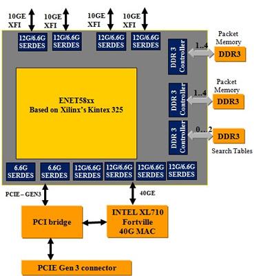Основой карты Ethernity Networks ACE-NIC служит потоковый процессор ENET58xx