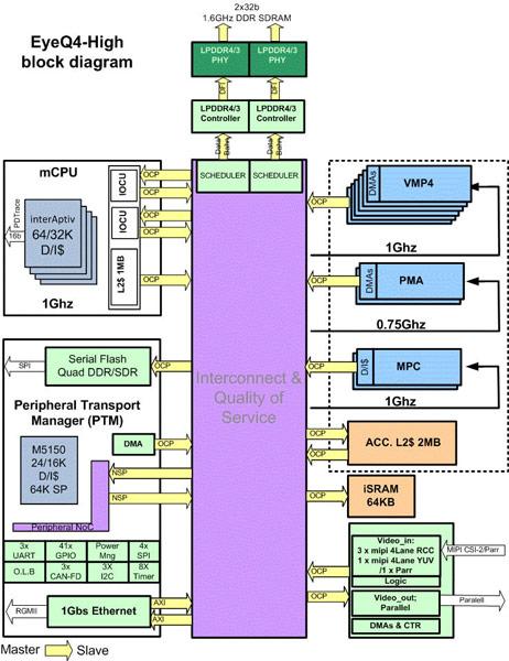 Однокристальная система Mobileye EyeQ4