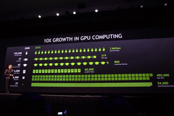 Новости первого дня GPU Technology Conference 2015