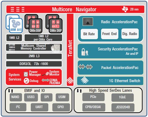 В конфигурацию однокристальных систем TI KeyStone входит двухъядерный процессор ARM Cortex-A15