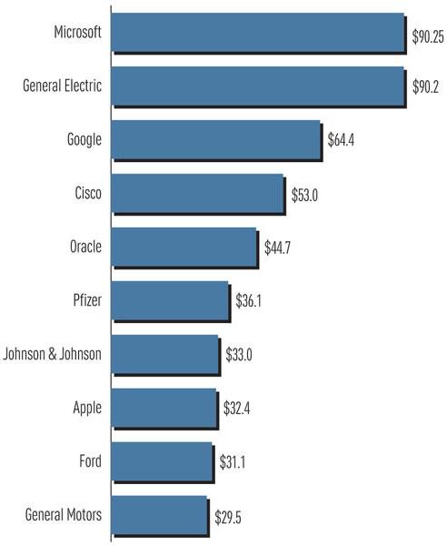 У Microsoft втрое больше текущих активов, чем у Apple