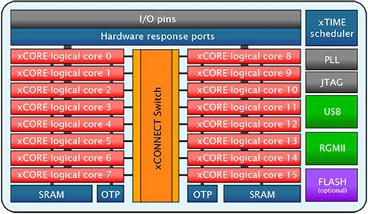 Первыми заказчиками XMOS xCORE-200 названы компании Cisco, Helitune и Pivitec