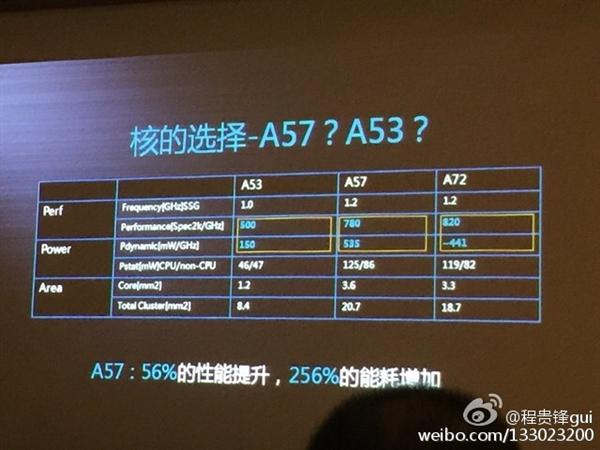Huawei HiSilicon Kirin 930
