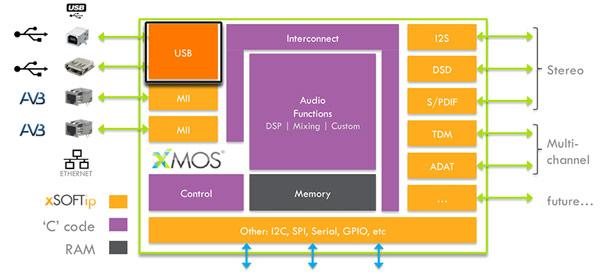Процессоры xCORE-Audio поддерживают PCM и DSD