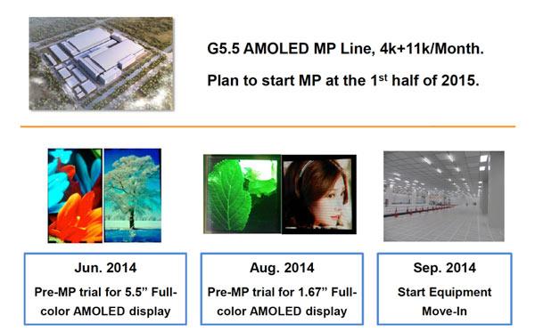 Visonox планирует начать массовый выпуск панелей AMOLED в этом полугодии