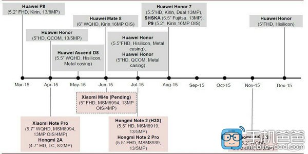 � ������� ���� Xiaomi �������� ��������� Mi 4S, Redmi Note 2, Redmi Note 2 Pro � Mi 5