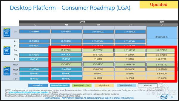 Intel Core i5-5675C � Core i7-5775C (Broadwell)