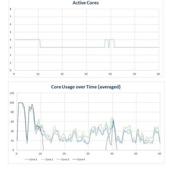 Snapdragon 801 Snapdragon 615 многопоточная оптимизация