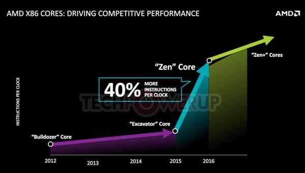 AMD планирует унифицировать CPU и APU на уровне процессорного разъема, который будет называться AM4