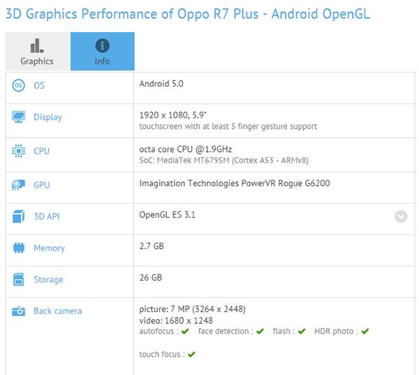 Oppo R7 Plus, спецификации