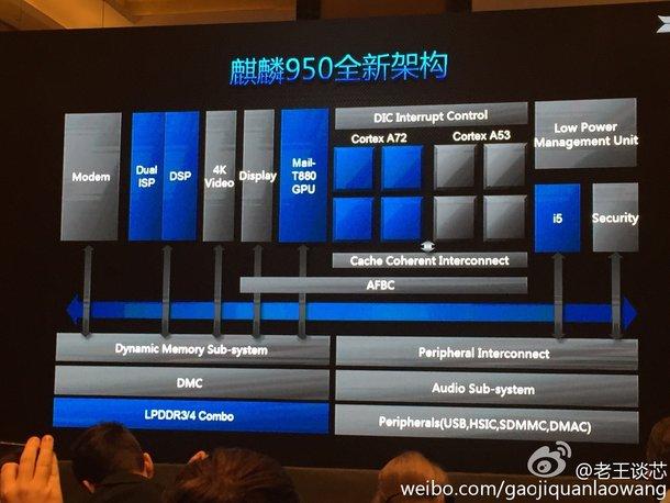 SoC Huawei HiSilicon Kirin 950 �������� GPU Mali-T880MP4