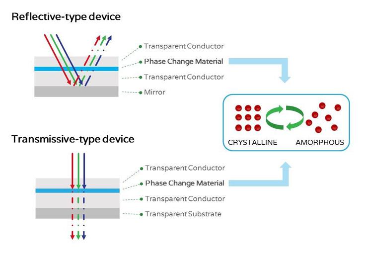 Новая технология позволит создавать яркие цветные дисплеи с очень высокой энергетической эффективностью