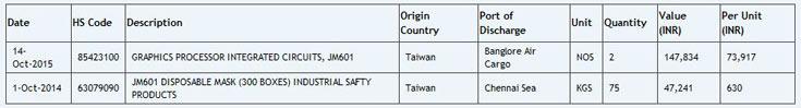 Страна происхождения груза — Тайвань