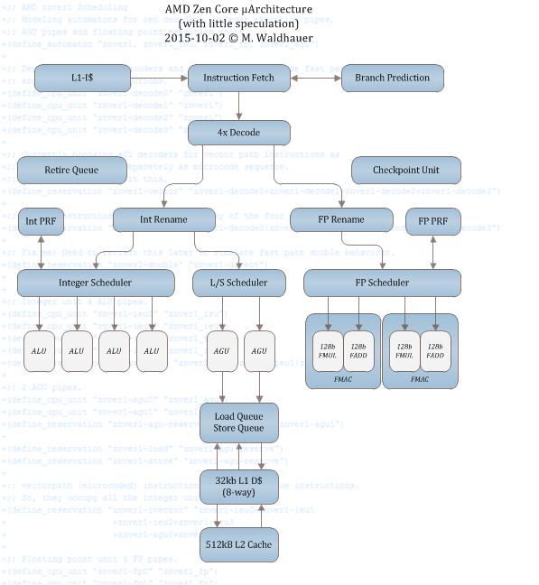 Симметричное многопоточное исполнение команд в варианте AMD очень напоминает Intel HyperThreading