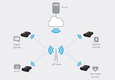 Маршрутизатор NetComm Wireless 4G M2M Router (NTC-140-02) предназначен для межмашинного взаимодействия