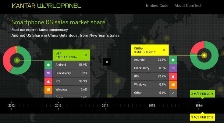 Доля iOS падает почти на всех основных рынках мира