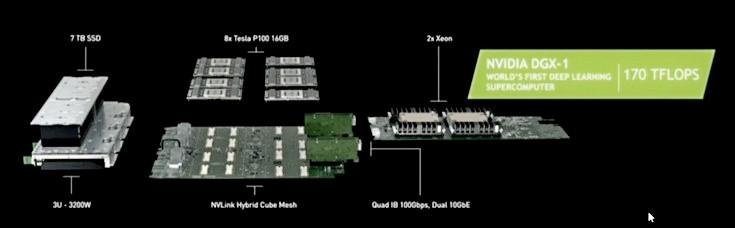 6 апреля 2016 // Nvidia DGX-1 — суперкомпьютер для глубокого обучения с производительностью 170 TFLOPS