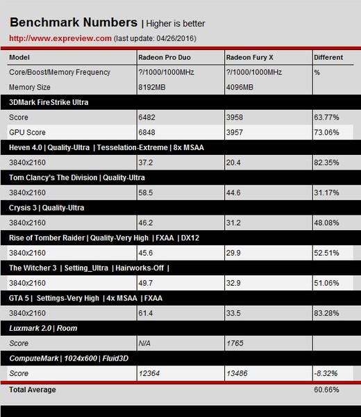 Появились первые тесты видеокарты Radeon Pro Duo