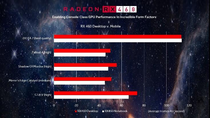 Мобильная видеокарта Radeon RX 460 почти идентична настольной
