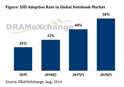 Как полагают специалисты TrendForce, по итогам 2016 года доля ноутбуков с SSD превысит 30%