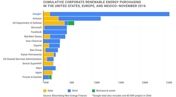 Google Inc переходит навозобновляемые источники энергии— солнце иветер