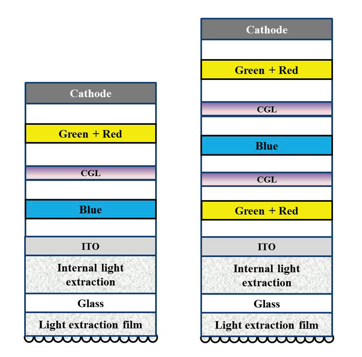 LG Display переходит в панелях OLED от двухслойной структуры к трехслойной
