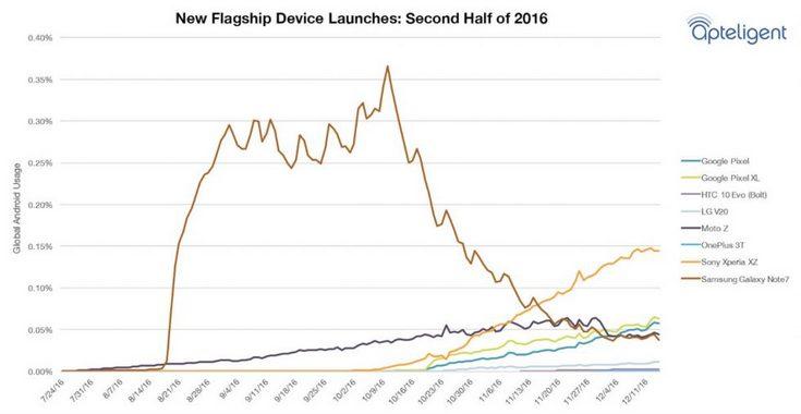 Samsung Galaxy Note7 оставался самым популярным новым смартфоном с ОС Android даже после начала отзывной кампании