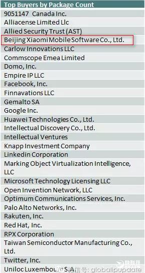Xiaomi оказалась в списке самых активных покупателей американских патентов