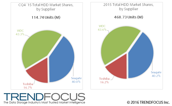��������� Trendfocus ������� ����� HDD � 2015 ����
