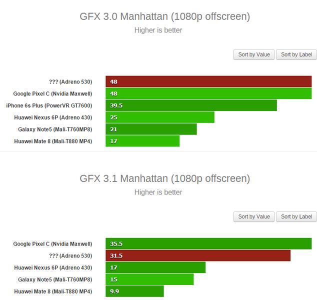 GPU Adreno 530 является наиболее производительным графическим ядром среди смартфонных SoC