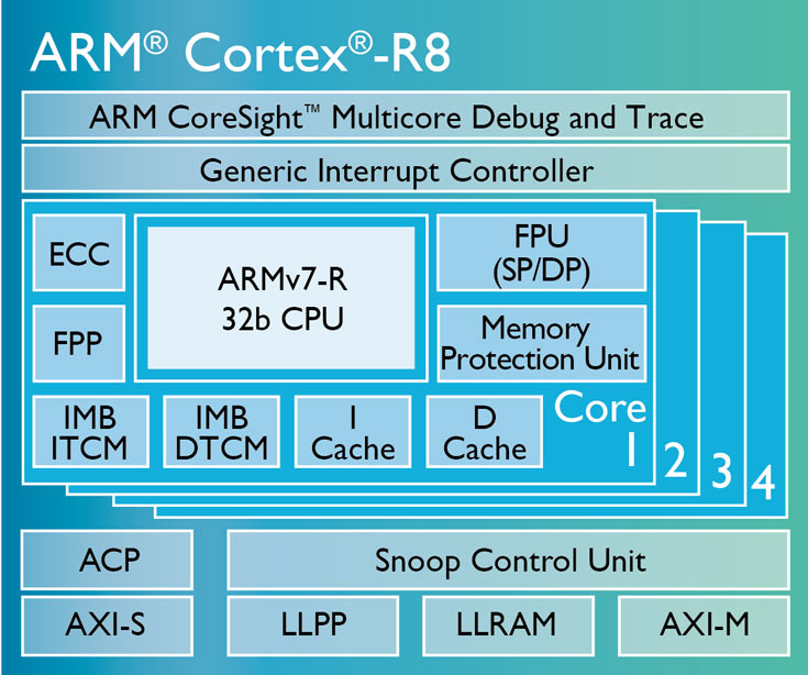 ��������������� ������� � ������������ ARM Cortex-R8 �������� �� ����� � ���� ����