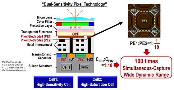 Специалистами Panasonic создан первый в мире датчик изображения OPF CMOS с динамическим диапазоном 123 дБ